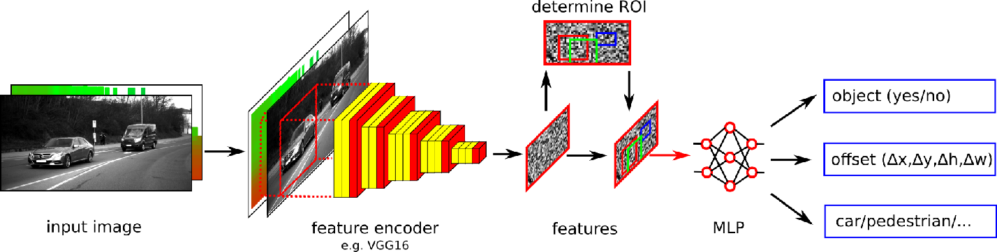 Figure 4 for Optimal Sensor Data Fusion Architecture for Object Detection in Adverse Weather Conditions