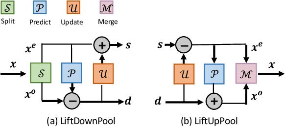 Figure 2 for LiftPool: Bidirectional ConvNet Pooling