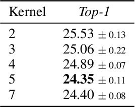 Figure 3 for LiftPool: Bidirectional ConvNet Pooling