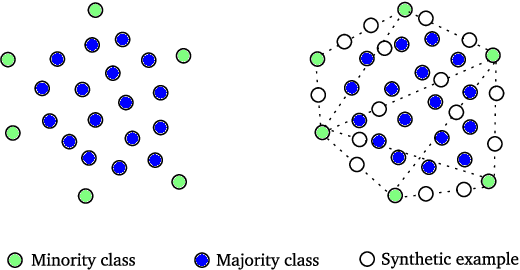 Figure 1 for Exploiting Synthetically Generated Data with Semi-Supervised Learning for Small and Imbalanced Datasets