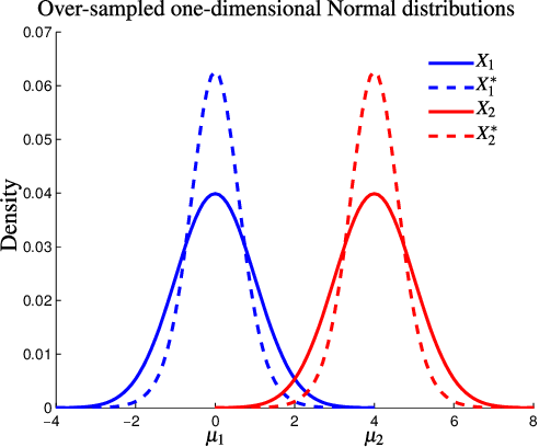 Figure 3 for Exploiting Synthetically Generated Data with Semi-Supervised Learning for Small and Imbalanced Datasets