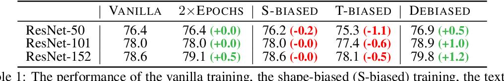 Figure 2 for Shape-Texture Debiased Neural Network Training