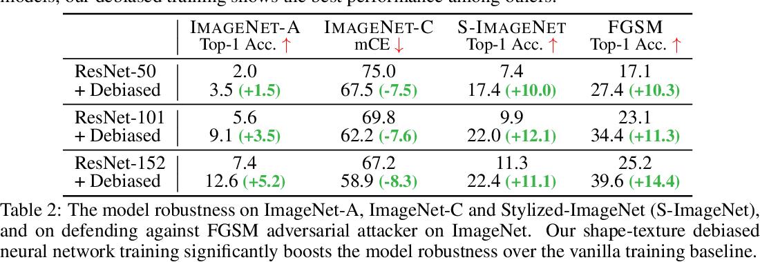 Figure 4 for Shape-Texture Debiased Neural Network Training