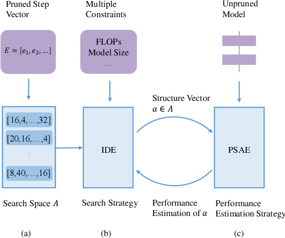 Figure 1 for AACP: Model Compression by Accurate and Automatic Channel Pruning