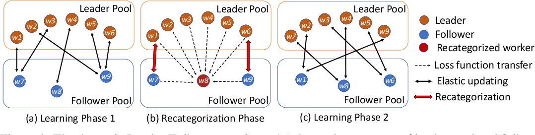 Figure 1 for LEASGD: an Efficient and Privacy-Preserving Decentralized Algorithm for Distributed Learning