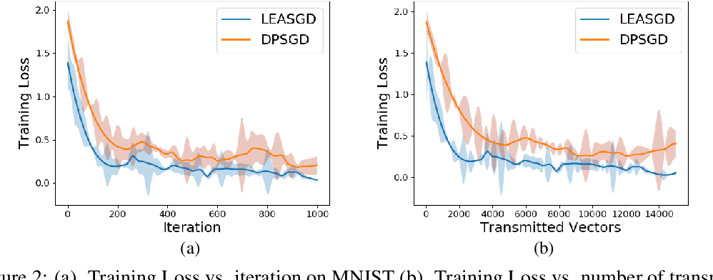 Figure 3 for LEASGD: an Efficient and Privacy-Preserving Decentralized Algorithm for Distributed Learning
