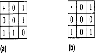 FIG 2. Addition and multiplication tables
