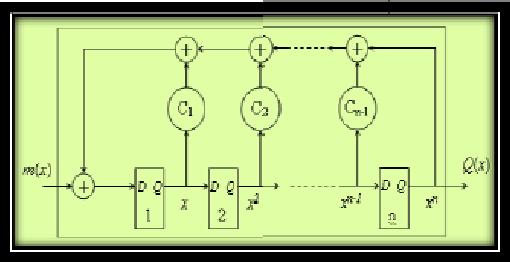 FIG 3 A General LFSR based CRC circuit