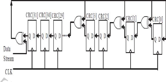 FIG 4 Serial CRC circuit using LFSRs