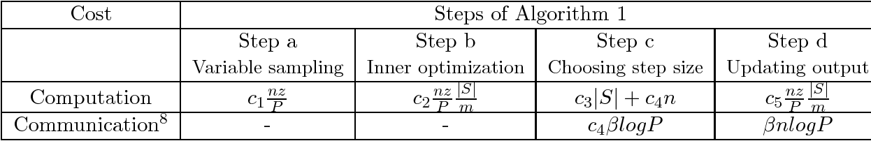 Figure 3 for A distributed block coordinate descent method for training $l_1$ regularized linear classifiers