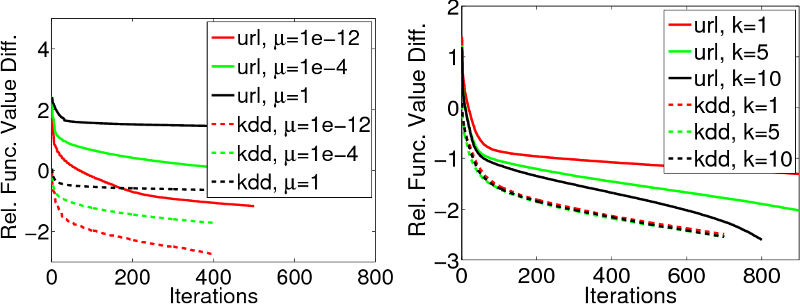 Figure 2 for A distributed block coordinate descent method for training $l_1$ regularized linear classifiers