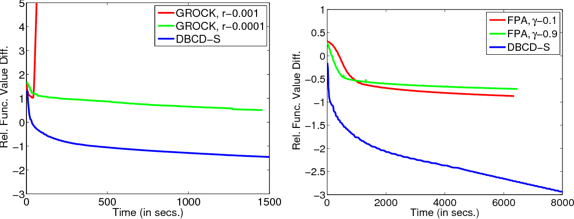 Figure 4 for A distributed block coordinate descent method for training $l_1$ regularized linear classifiers