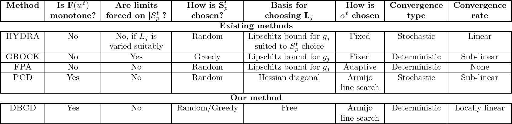 Figure 1 for A distributed block coordinate descent method for training $l_1$ regularized linear classifiers