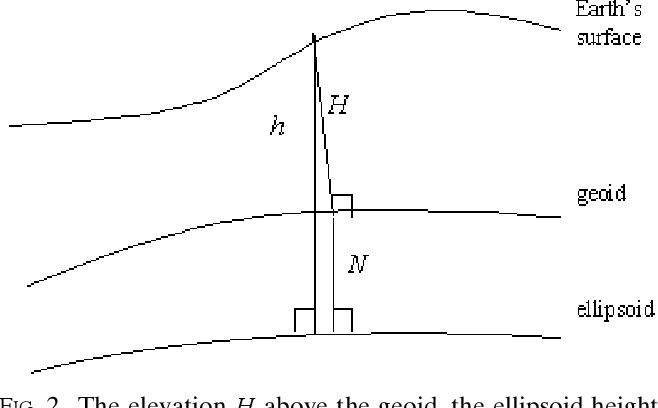 Figure 2 from Tutorial Ellipsoid , geoid , gravity , geodesy