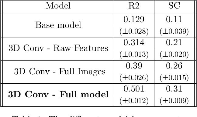 Figure 1 for Spatial-Temporal Convolutional Network for Spread Prediction of COVID-19