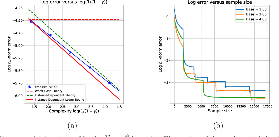 Figure 1 for Instance-optimality in optimal value estimation: Adaptivity via variance-reduced Q-learning