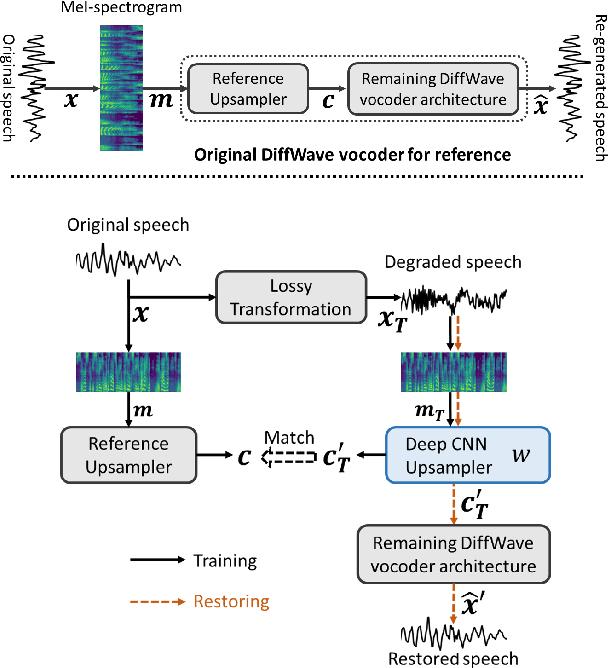 Figure 1 for Restoring degraded speech via a modified diffusion model