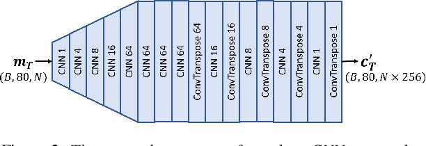 Figure 3 for Restoring degraded speech via a modified diffusion model