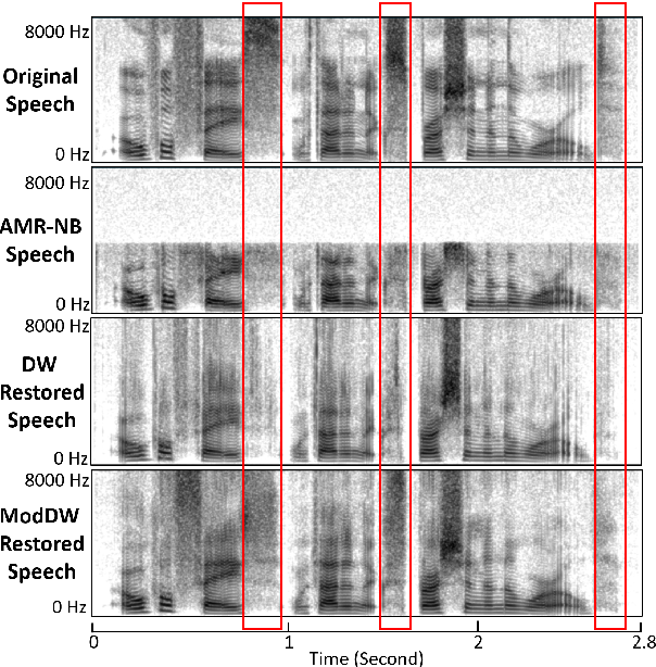 Figure 4 for Restoring degraded speech via a modified diffusion model