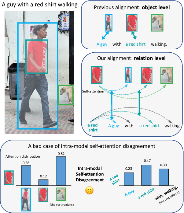Figure 1 for Learning Relation Alignment for Calibrated Cross-modal Retrieval
