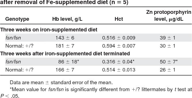 Table 5 from Chromosomal localization, hematologic characterization