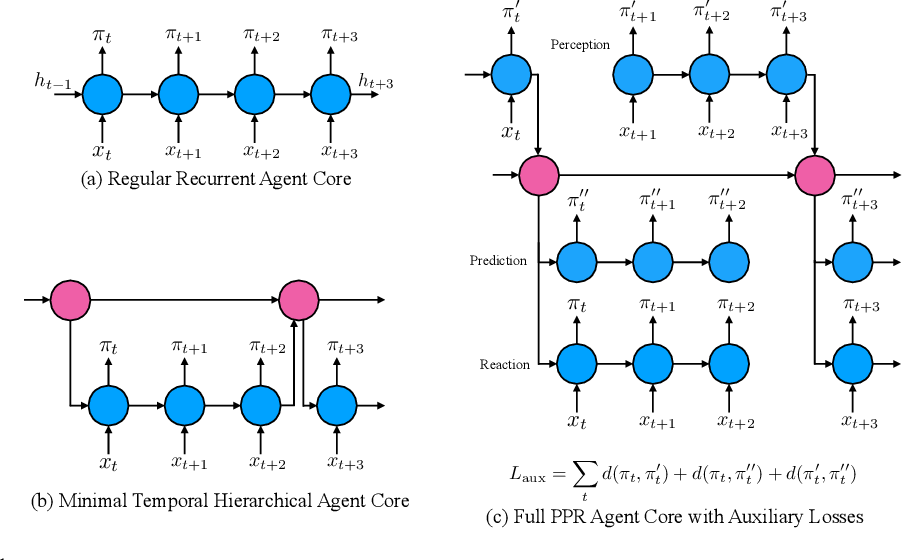 Figure 1 for Perception-Prediction-Reaction Agents for Deep Reinforcement Learning
