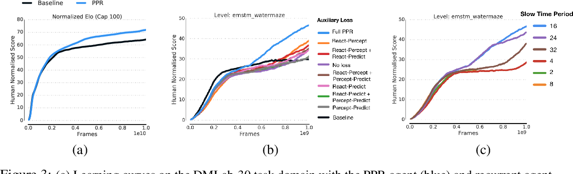 Figure 4 for Perception-Prediction-Reaction Agents for Deep Reinforcement Learning