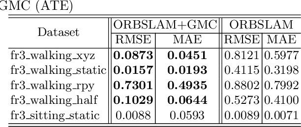 Figure 2 for GMC: Grid Based Motion Clustering in Dynamic Environment
