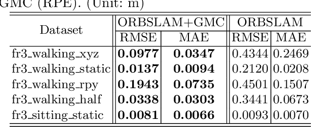 Figure 4 for GMC: Grid Based Motion Clustering in Dynamic Environment