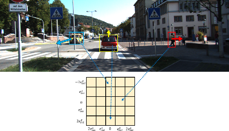 Figure 1 for GMC: Grid Based Motion Clustering in Dynamic Environment