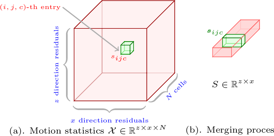 Figure 3 for GMC: Grid Based Motion Clustering in Dynamic Environment