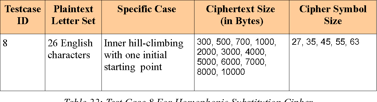 Table 22 from EFFICIENT ATTACKS ON HOMOPHONIC SUBSTITUTION