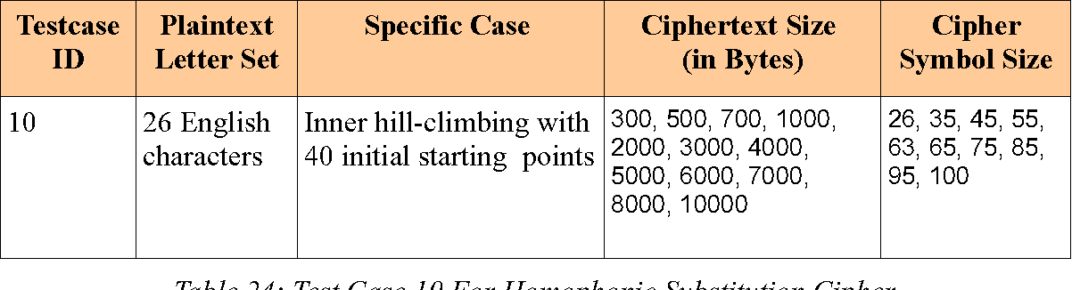 Table 24 from EFFICIENT ATTACKS ON HOMOPHONIC SUBSTITUTION