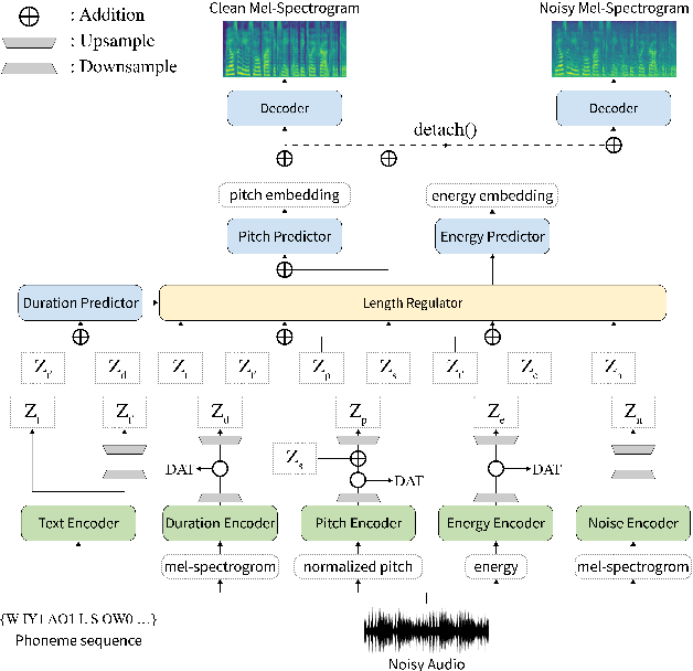 Figure 1 for STYLER: Style Factor Modeling with Rapidity and Robustness via Speech Decomposition for Expressive and Controllable Neural Text to Speech