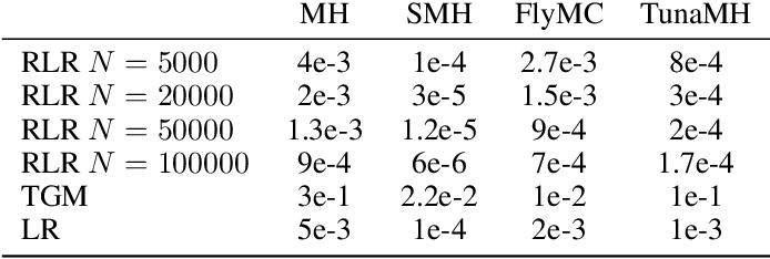 Figure 4 for Asymptotically Optimal Exact Minibatch Metropolis-Hastings