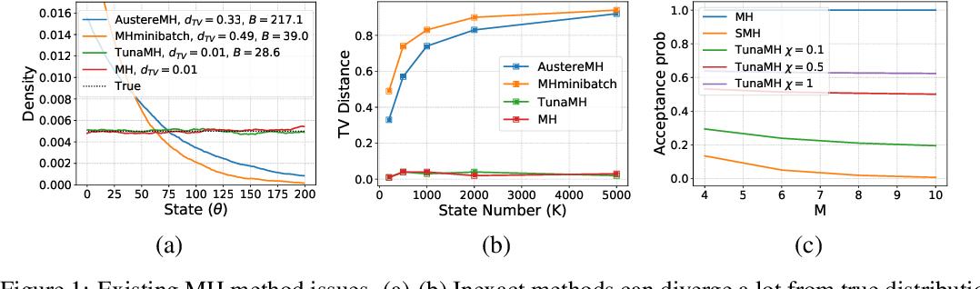 Figure 1 for Asymptotically Optimal Exact Minibatch Metropolis-Hastings