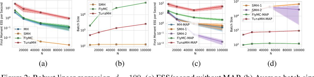Figure 3 for Asymptotically Optimal Exact Minibatch Metropolis-Hastings