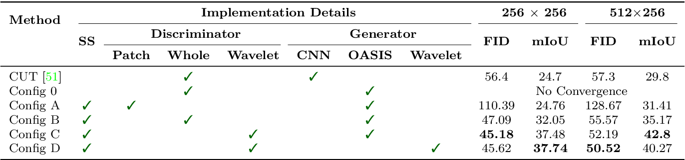 Figure 2 for USIS: Unsupervised Semantic Image Synthesis