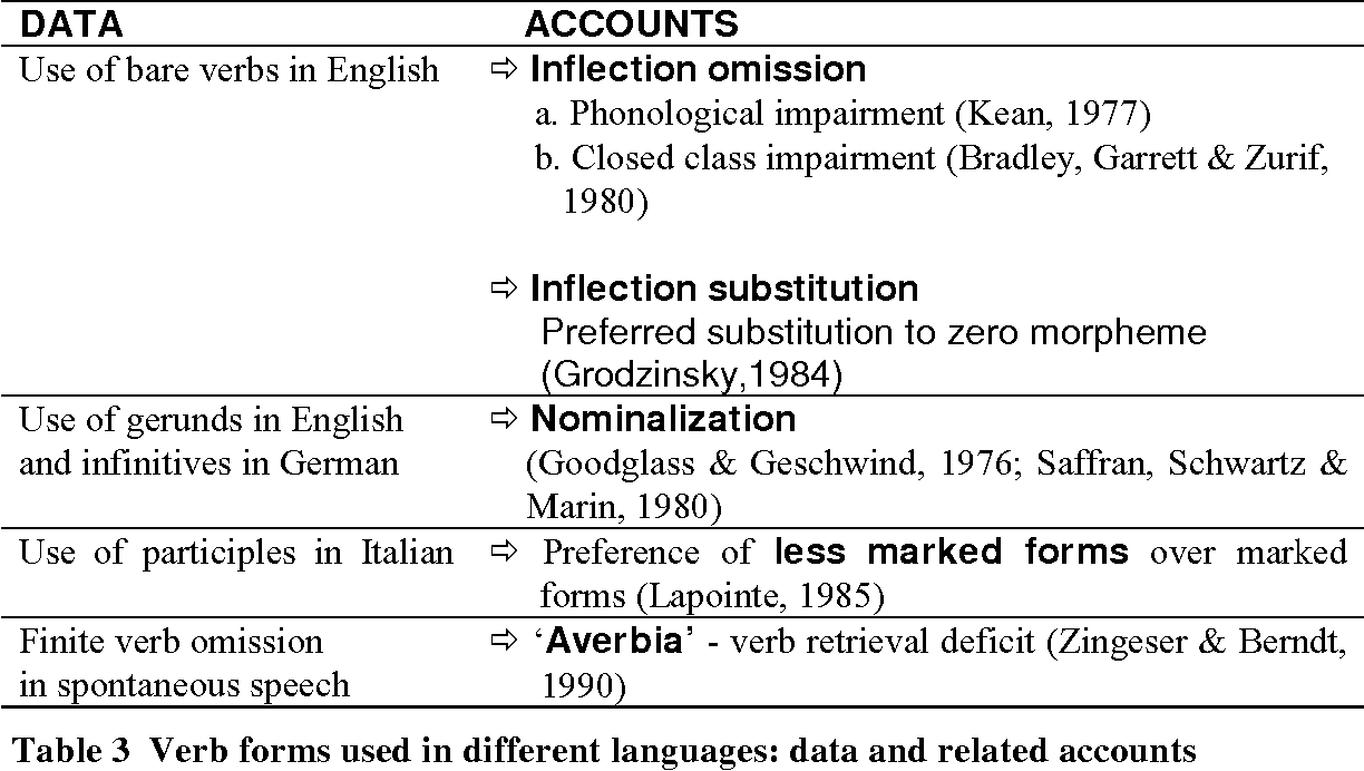 Table 3 from Moving verbs in agrammatic production - Semantic Scholar