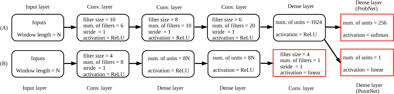 Figure 1 for Sequence-to-point learning with neural networks for nonintrusive load monitoring