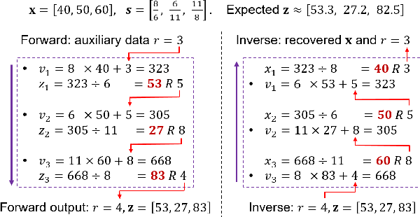 Figure 3 for iVPF: Numerical Invertible Volume Preserving Flow for Efficient Lossless Compression