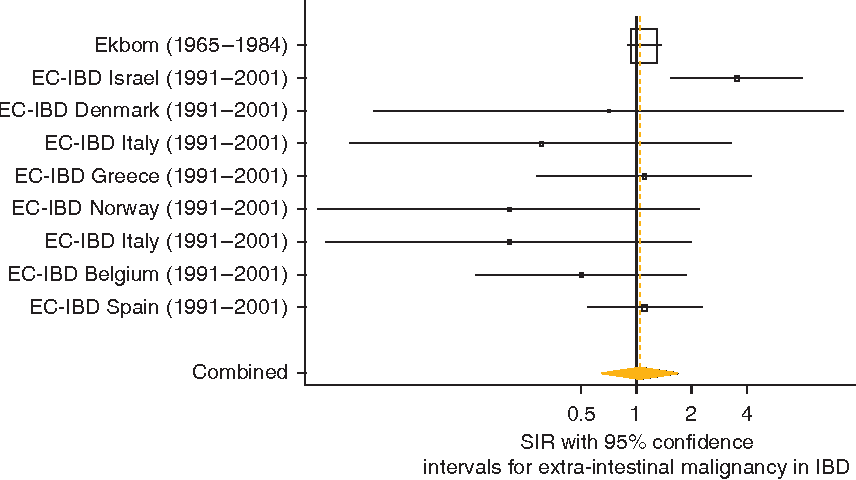 Figure 2 from Risk of Extra-Intestinal Cancer in