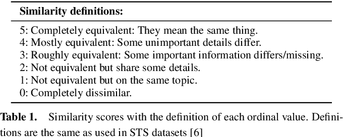 Figure 2 for Evaluating Multimodal Representations on Visual Semantic Textual Similarity