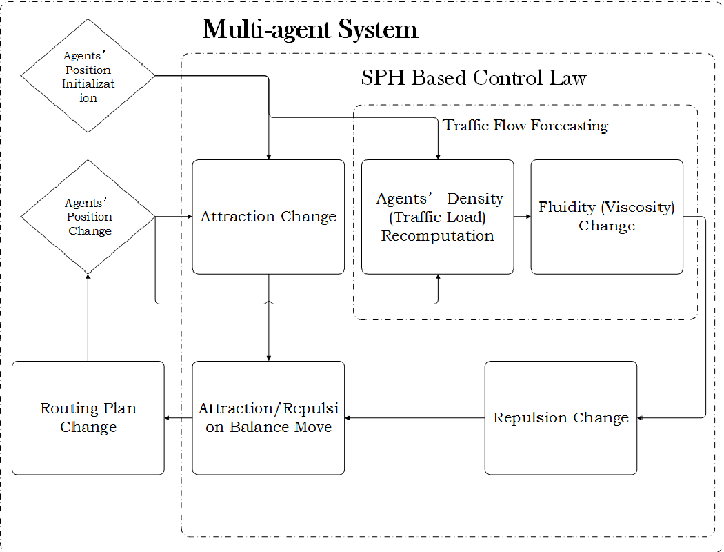 Figure 1 for Dynamic Routing for Traffic Flow through Multi-agent Systems