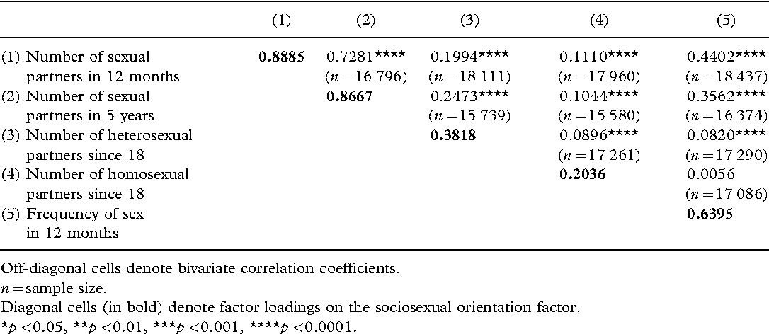 Table I. Correlation matrix and factor loadings for the sociosexual orientation factor General Social Surveys, 1994.