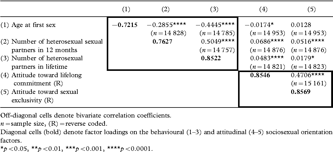 Table III. Correlation matrix and factor loadings for the sociosexual orientation factors National Longitudinal Survey of Adolescent Health 2001 2002.