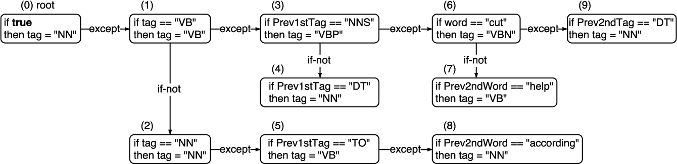 Figure 1 for A Fast and Accurate Vietnamese Word Segmenter
