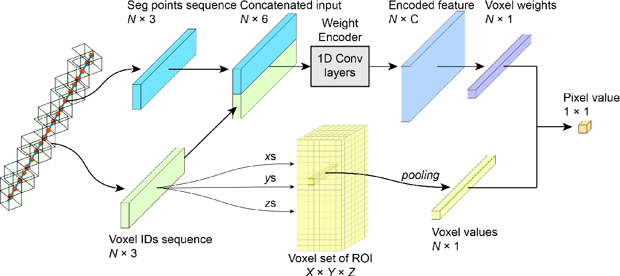 Figure 2 for Weight Encode Reconstruction Network for Computed Tomography in a Semi-Case-Wise and Learning-Based Way