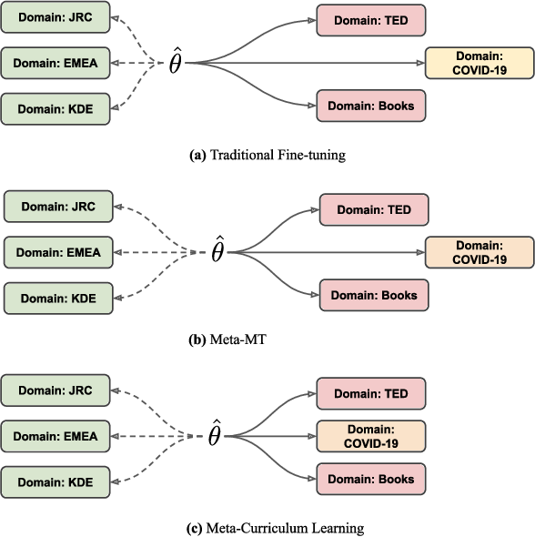 Figure 1 for Meta-Curriculum Learning for Domain Adaptation in Neural Machine Translation