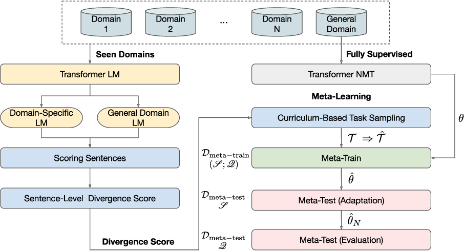 Figure 3 for Meta-Curriculum Learning for Domain Adaptation in Neural Machine Translation